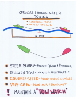 15-Rough Water Towing