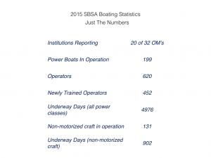 2015-sbsa-boating-statistics-001