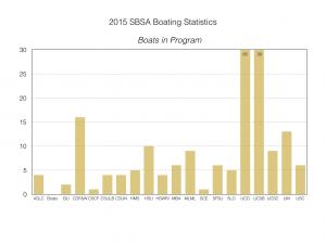 2015-sbsa-boating-statistics-002