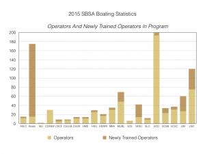 2015-sbsa-boating-statistics-003