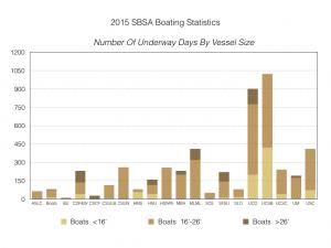2015-sbsa-boating-statistics-004